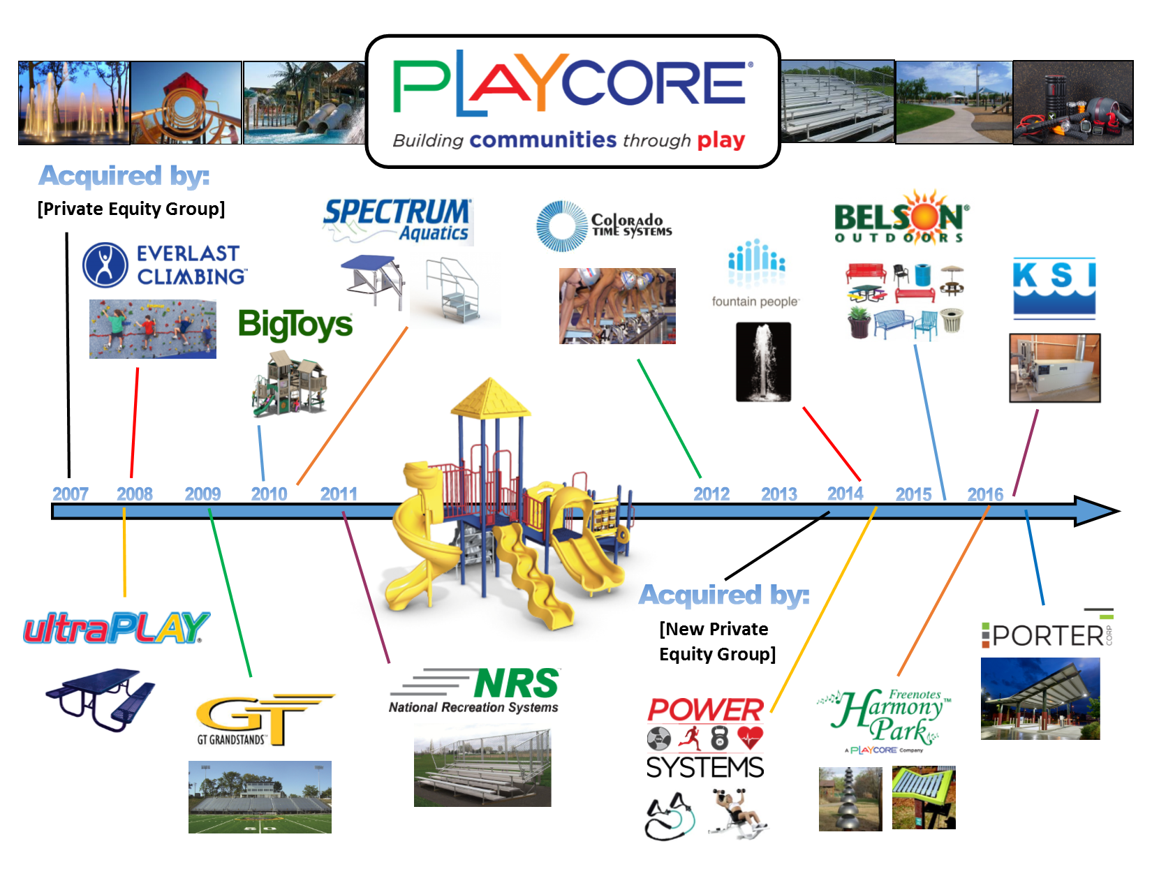 playcore-acquisition-timeline-12-2016